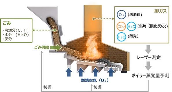 廃棄物発電を安定・効率向上させる自動燃焼制御システム 発電量を1.5%UP