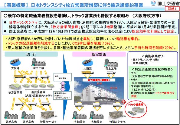 国交省の物流省エネ化補助金 輸送網の集約、モーダルシフトなど3件