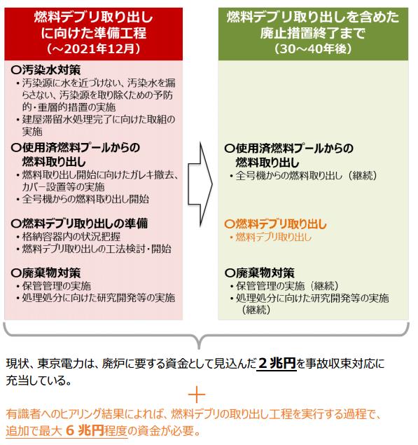 政府の有識者会議「東電の改革はこうすべき」 送配電事業の再編・統合など