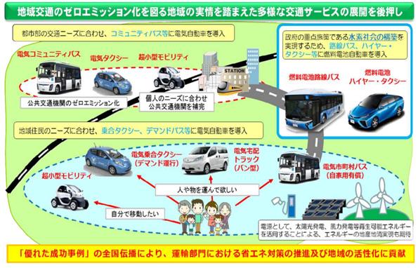 バス・タクシー・トラックの電気自動車導入補助金、6社に決定
