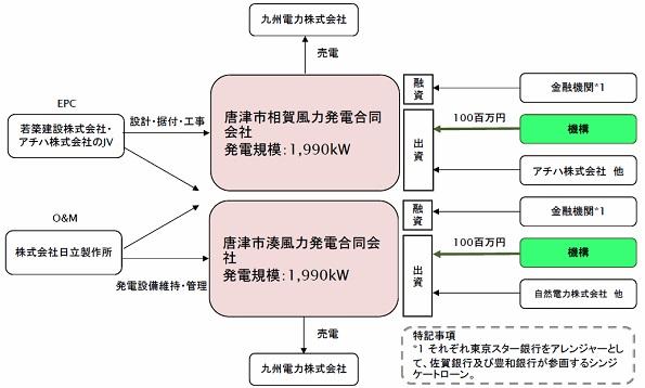 環境省のグリーンファンド、佐賀県の陸上風力発電事業に2億円出資