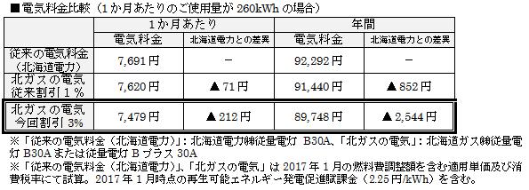 北海道ガス、2017年4月から電気料金をもっとお得に