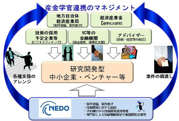 NEDOの「再エネの新技術開発・事業化支援」事業 2月に説明会