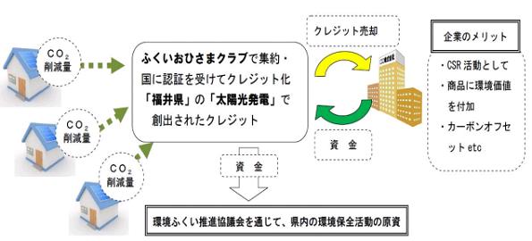 住宅用太陽光発電をまとめたCO2クレジット、福井県が販売