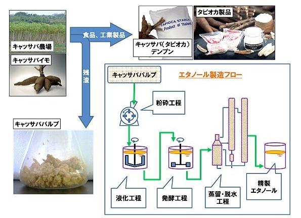 サッポロビール、発酵技術を活かした新事業 繊維分が多いゴミからバイオ燃料