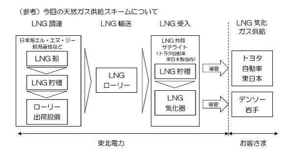 東北電力、ガス小売事業に登録完了 4月からトヨタ自動車へ天然ガス供給
