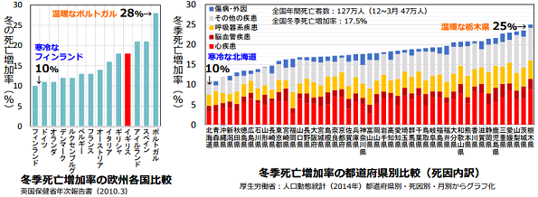 住宅を断熱改修 → 高齢者の血圧が下がる 国交省の「省エネ×健康」レポート