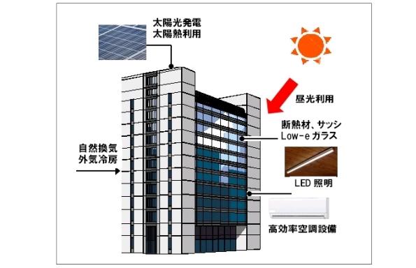 東京都、省エネ事例や政策を紹介 建築主・設計者向け「環境建築フォーラム」