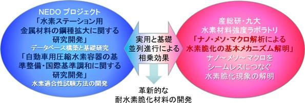 産総研、九州大学内に「水素材料強度ラボラトリ」設立 水素脆化を研究