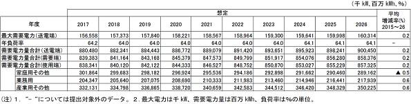 OCCTO、2017年度の電力需要想定を公表 前回と比べ大幅下方修正