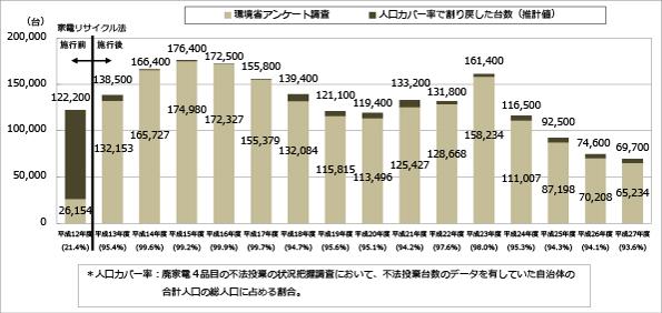 不法投棄された廃家電、2015年度は6.6%減少(69,700台)