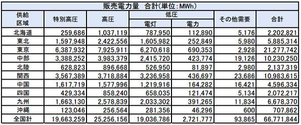 電力自由化後の契約切り替え、まだ7割が旧料金プランのまま(2016年10月)
