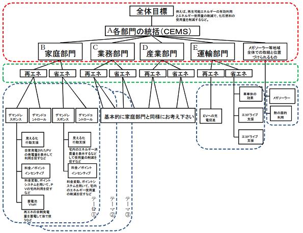 NEPC、福島県内でスマートコミュニティ事業を公募 計画策定や構築に補助