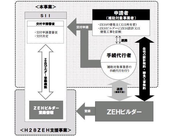 H28年度補正の「ZEH補助金」、3次公募スタート 2月27日から4次公募も