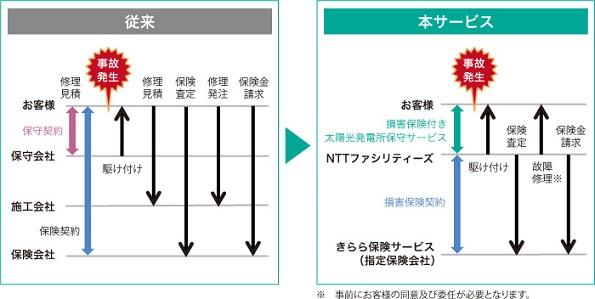 NTTファシリティーズ、太陽光発電所の保守・損害保険のセットサービス開始