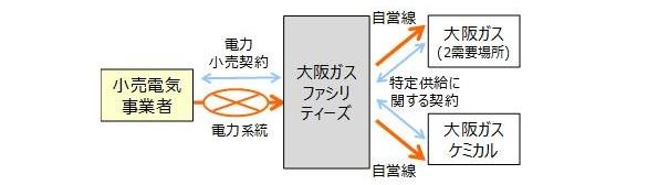 大阪ガス、自社施設間で電力を相互融通 ネガワットは調整力として提供