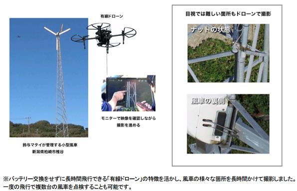 長時間飛行できる「有線ドローン」で風力発電設備の点検 実用化の実験開始