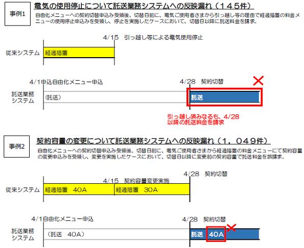 東京電力、小売電気事業者41社に託送料金を誤請求