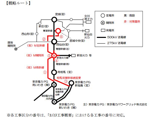 東北⇔東京間連系線、2027年には運用容量1,028万kWに増強予定