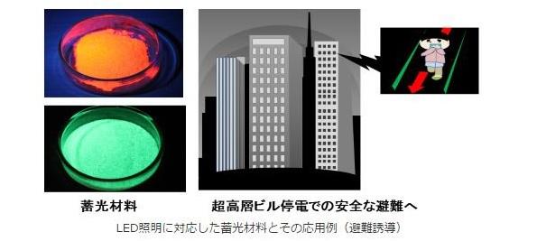 紫外線を含まないLED照明でも使える蛍光材料、産総研が開発