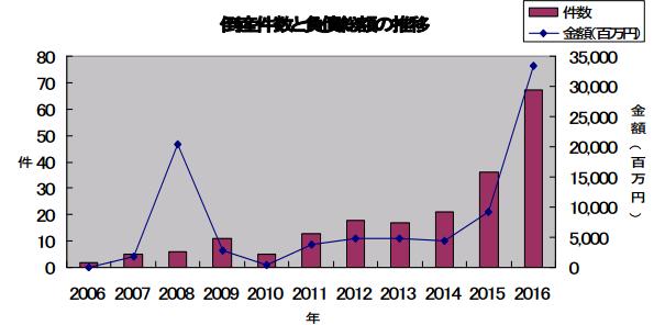 太陽光発電企業の倒産、67件に 帝国データバンクのレポートが公開