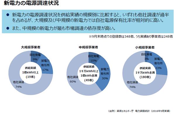 日本の調整用電源、デマンドレスポンスが95.8万kW分落札 約36億円分