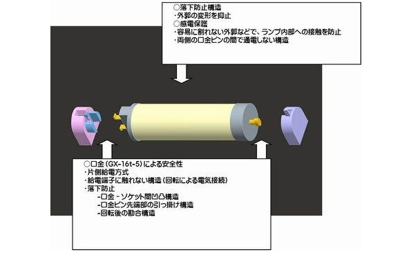 直管型LED照明の安全性、国際規格スタート 日本工業規格(JIS)ベース