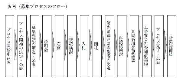 熊本・宮城・福島の3エリアで「電源接続案件募集プロセス」の公募開始