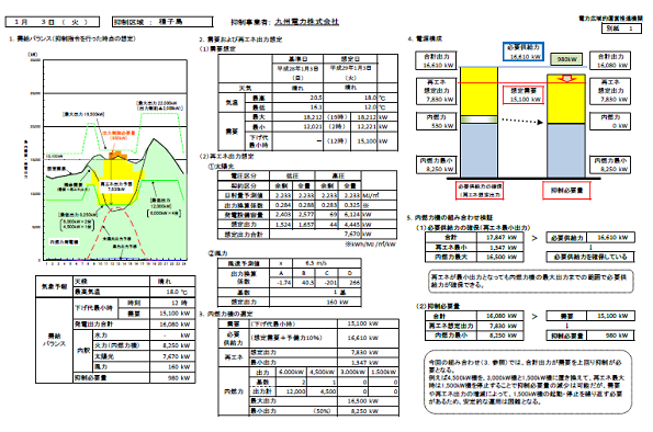 九州電力による1月の種子島の出力抑制は「適切」 OCCTOが検証