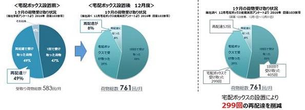 宅配ボックスの効果大、再配達率49%→8%に 福井県での実証レポート