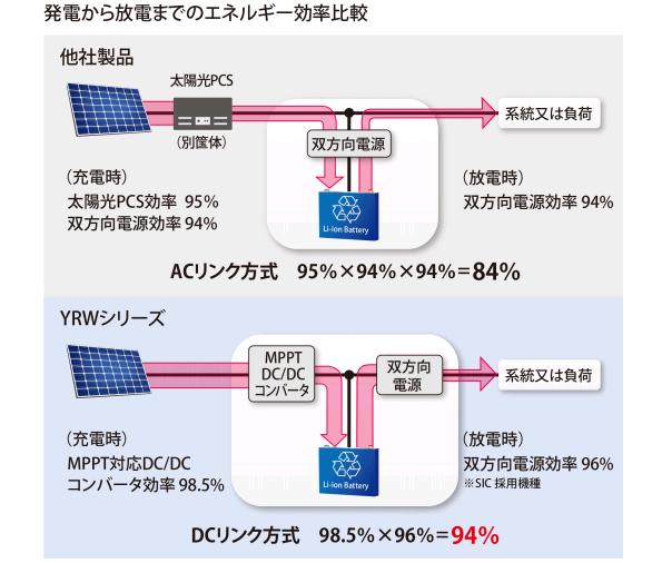 中小規模の太陽光発電でも「出力変動制御」ができる蓄電池システム発売