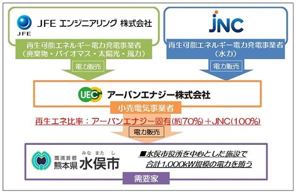 熊本県水俣市でも地域エネルギー会社設立へ 官民で実証試験スタート