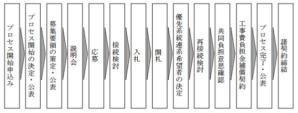 岐阜県北エリアで「電源接続案件募集プロセス」開始