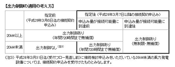 九州電力、風力発電の接続可能量に赤信号 20kW未満も出力制御対象に