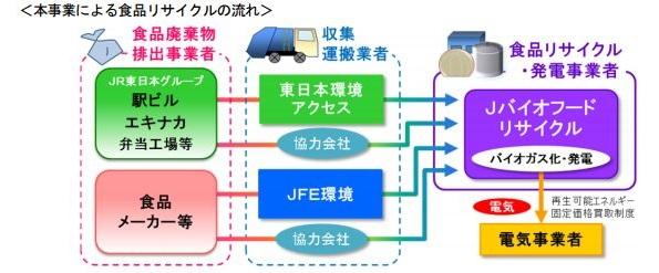 駅ビルの食品廃棄物でバイオガス発電 JR東日本・JFEエンジなど提携