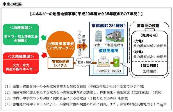年間1億2500万円のコスト削減 静岡市、地産地消の電力を一括契約