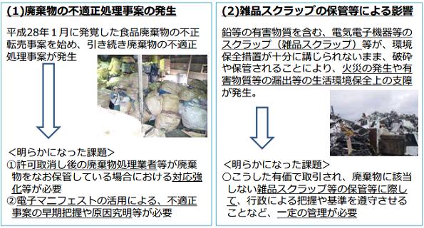 廃棄物処理法の改正案、閣議決定 廃棄カツ問題を受けて対応強化