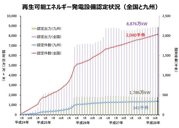 九州の再エネ発電設備レポート(2016年11月) 太陽光発電が5万kW増
