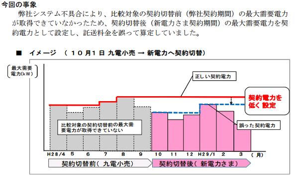 九州電力、小売電気事業者23社に託送料金を過少請求