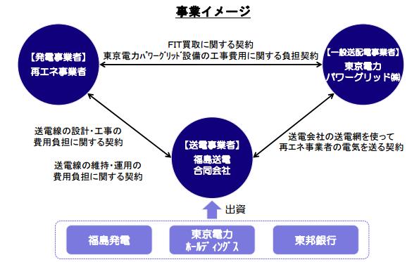 福島県沿岸部・阿武隈山地の再エネ向け 送電網を建設・運営する新会社設立
