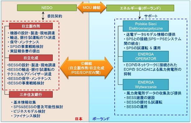 ポーランドの再エネ系統安定化システム、日本の企業などが実証開始