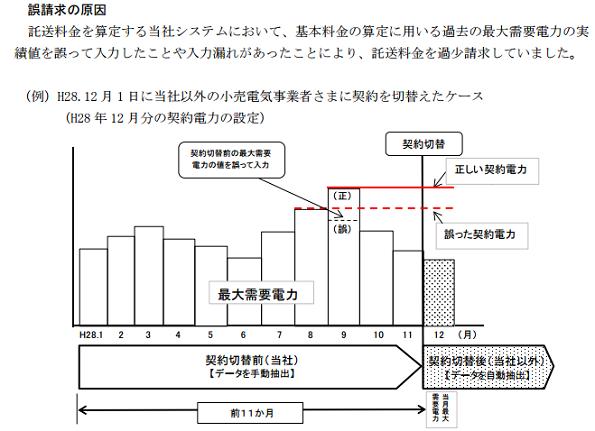 北陸電力、小売電気事業者3社に託送料金を過少請求 原因は九州電力と同じ