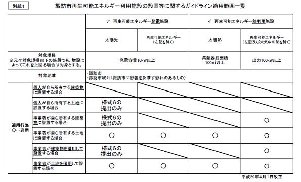 長野県諏訪市、再エネ設備のガイドライン改正 10kW以上で対象に