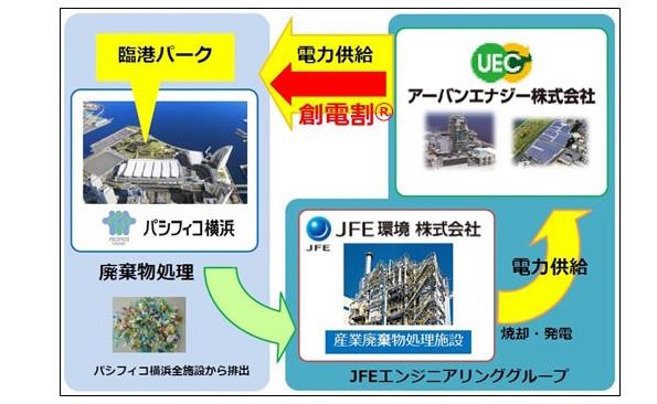 パシフィコ横浜や公園のゴミ、廃棄物発電で地産地消する電力に