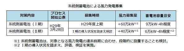 系統側蓄電池、効果は? 北海道電力、検証に協力する風力発電所を募集