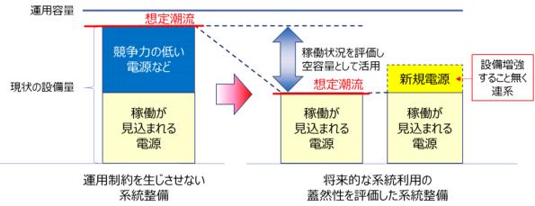 広域連系系統の「あるべき姿」に取り組む OCCTOが広域系統長期方針を策定