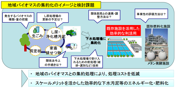 下水処理場のバイオマス活用マニュアル 必要事項や補助制度がまるわかり