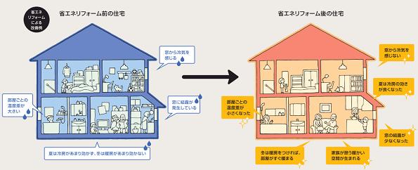 SII作成、省エネ住宅のパンフレット 補助金活用のリフォーム事例など紹介