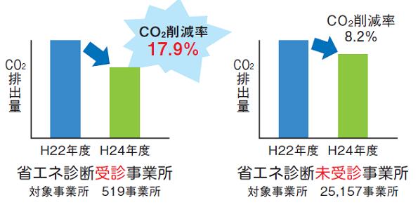 コストもCO2も削減 東京都、中小事業所の無料省エネ診断を受付中