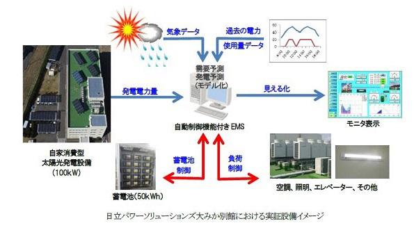 太陽光発電の自家消費、日立が最適化の実証実験 空調や照明などと連携